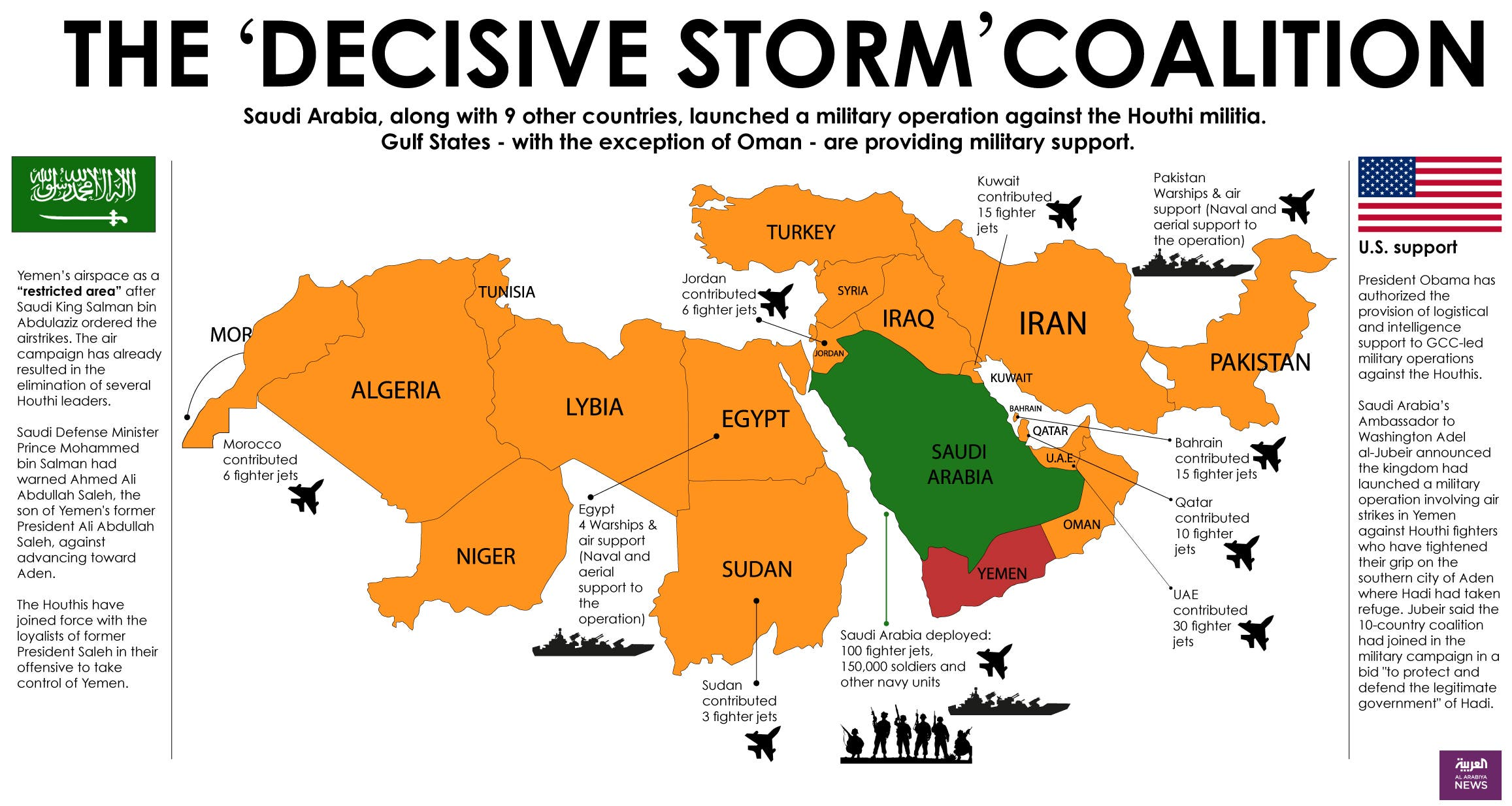 Infographic: The 'Decisive Storm' coalition