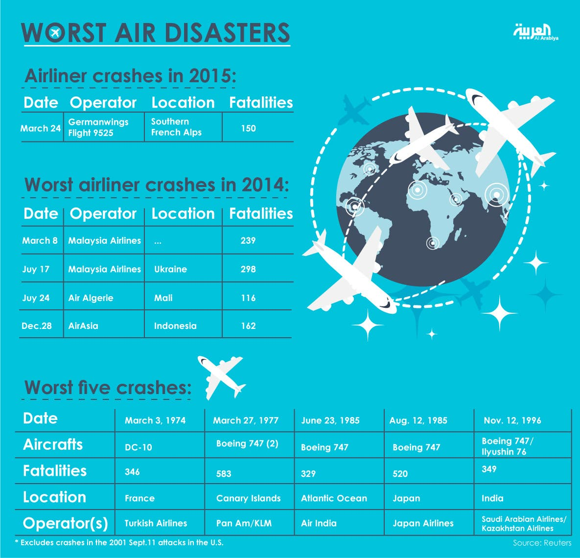 Infographic: Worst air disasters