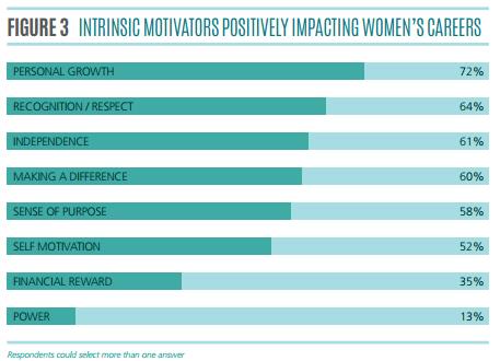Intrinsic motivators positively impacting women's careers