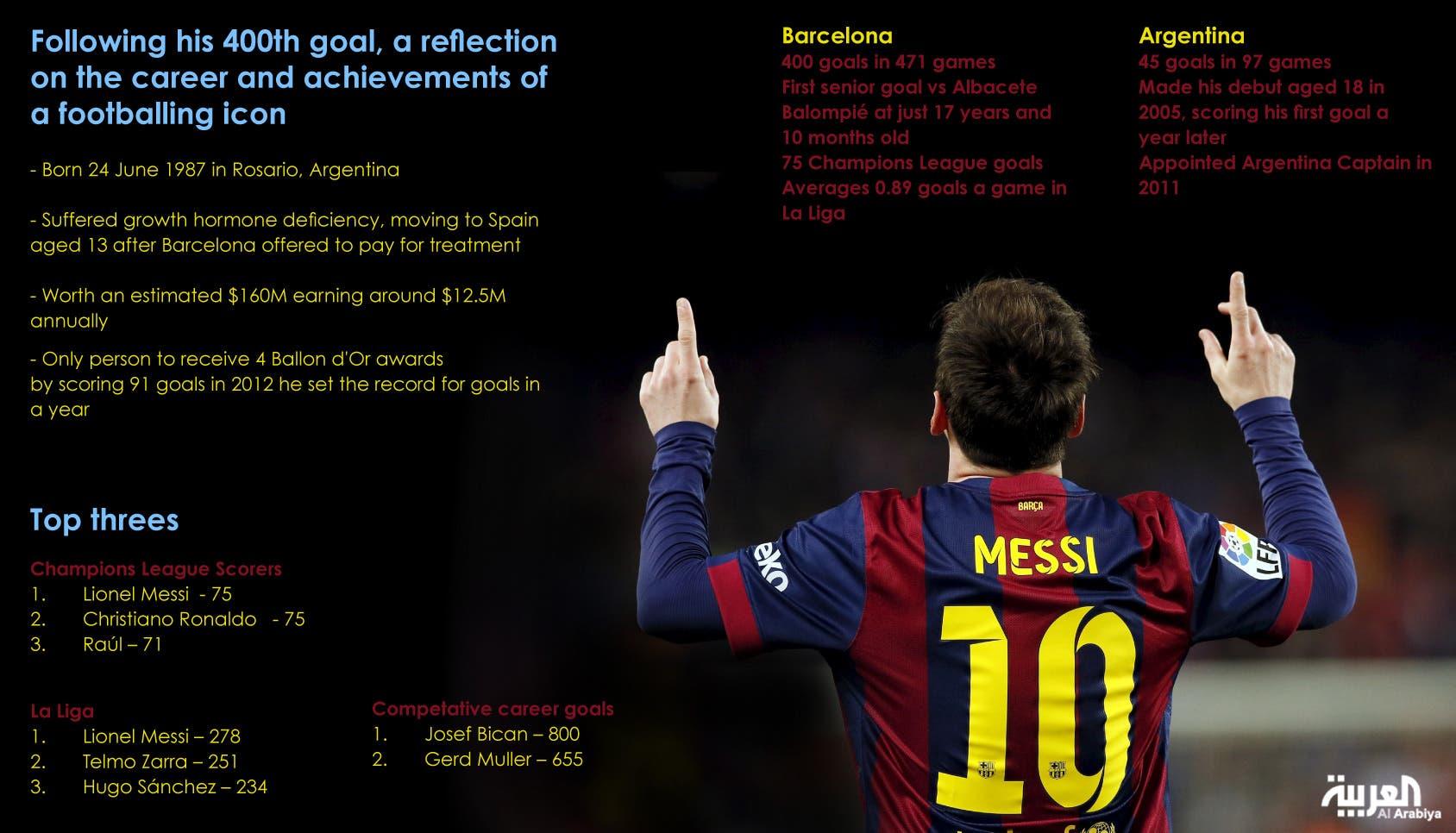 Magic Messi scores 400th