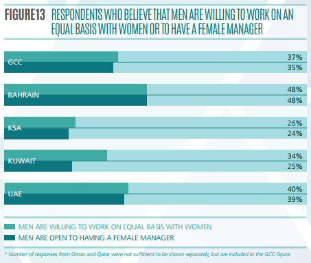 respondents who believe that men are willing to work on an equal basis with women or to have a female manager