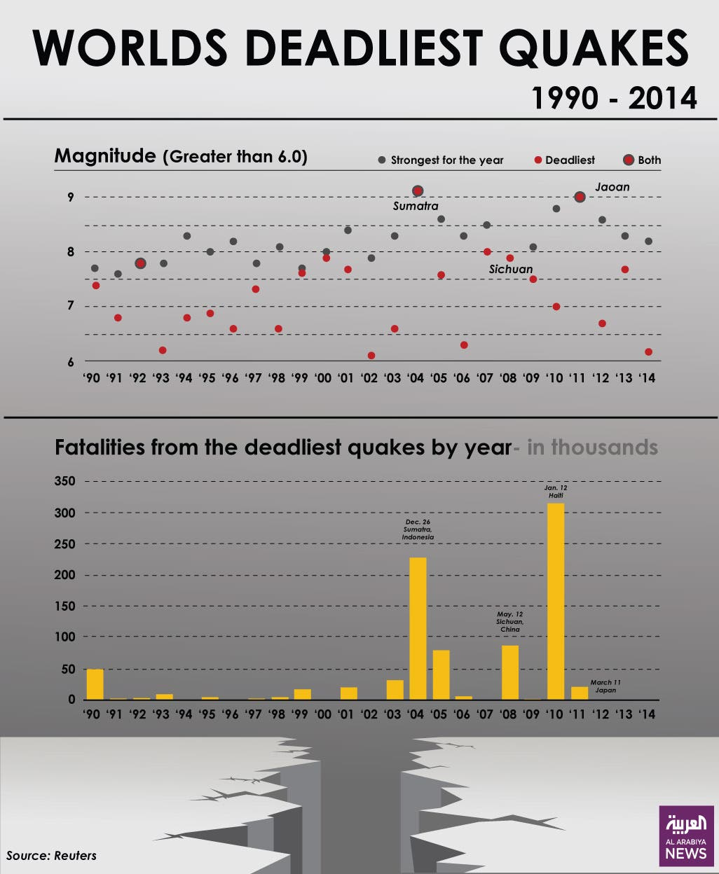 Infographic: Worlds deadliest quakes (1990-2014)