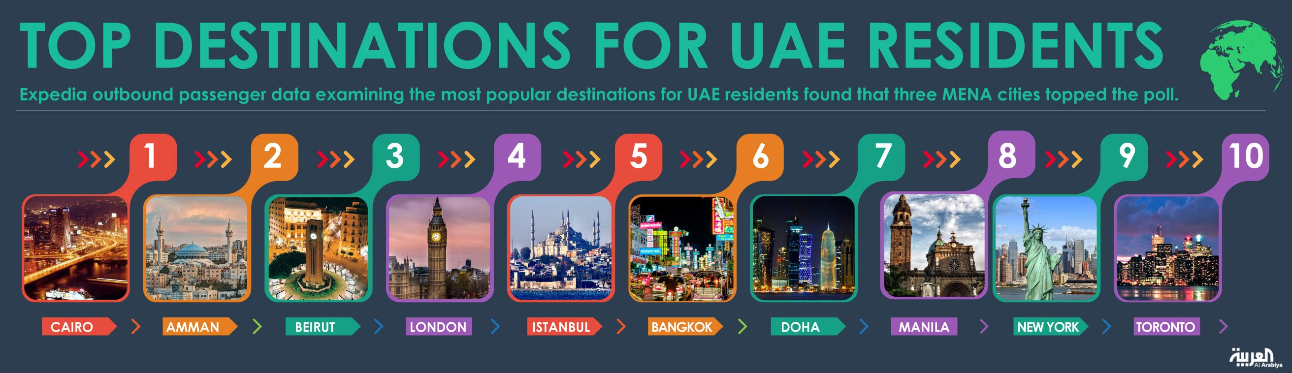 Infographic: Top destinations for UAE residents