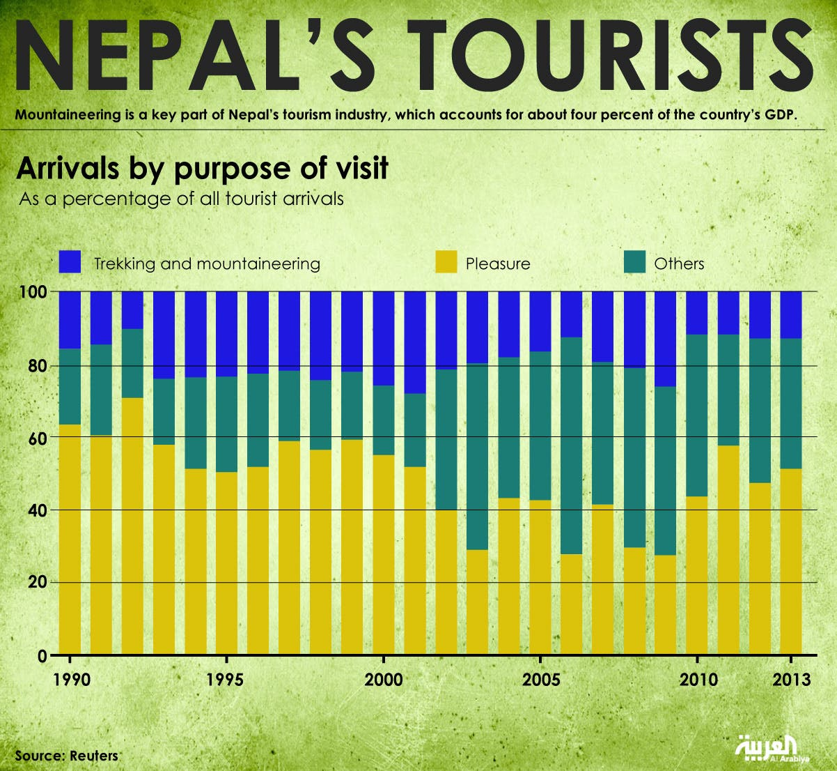 Infographic: Nepal's tourists