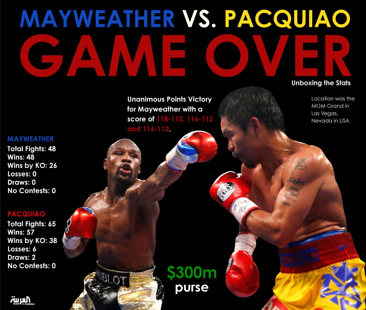 Infographic: Mayweather vs. Pacquiao: Game Over