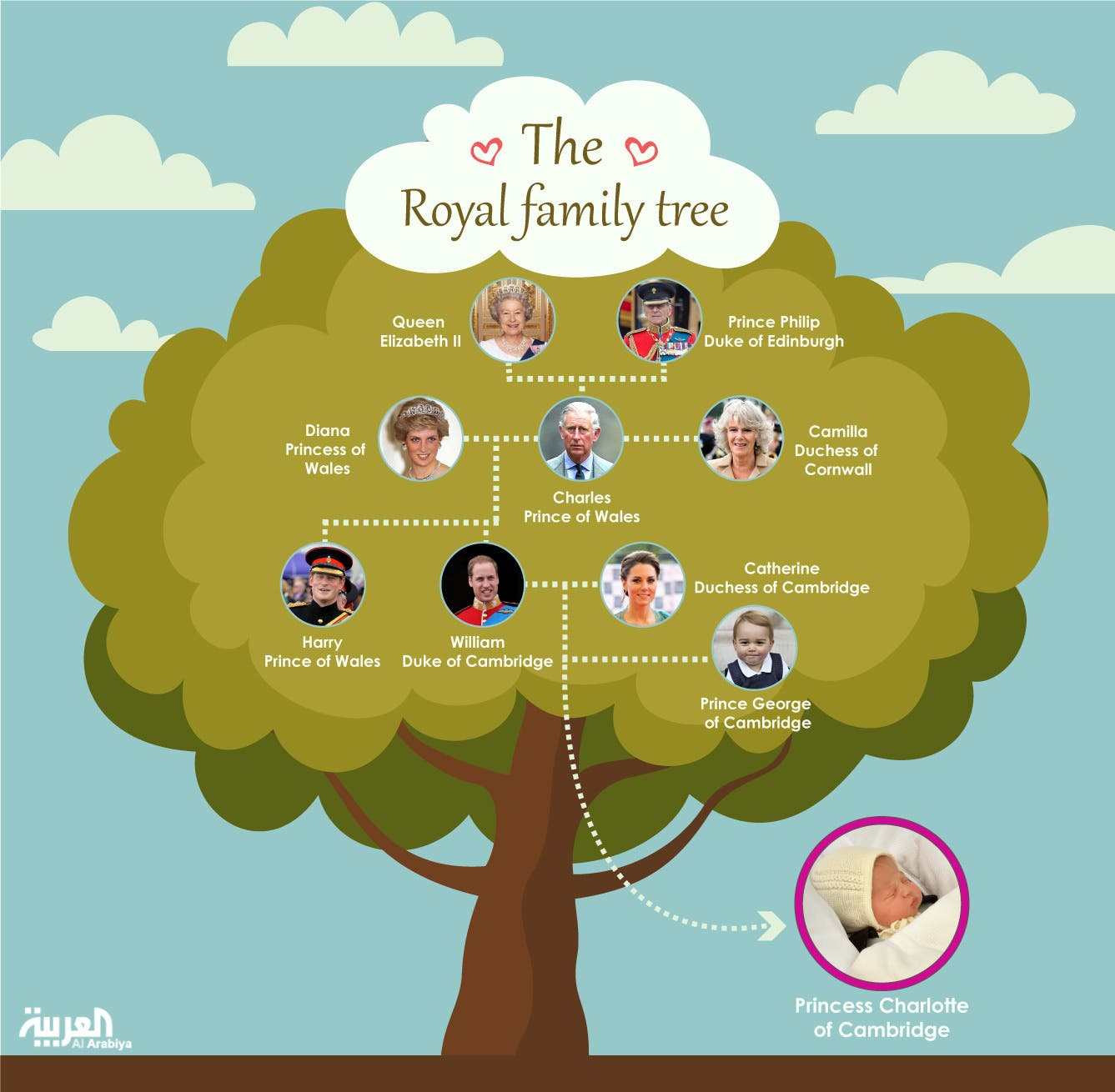 Infographic: The Royal family tree