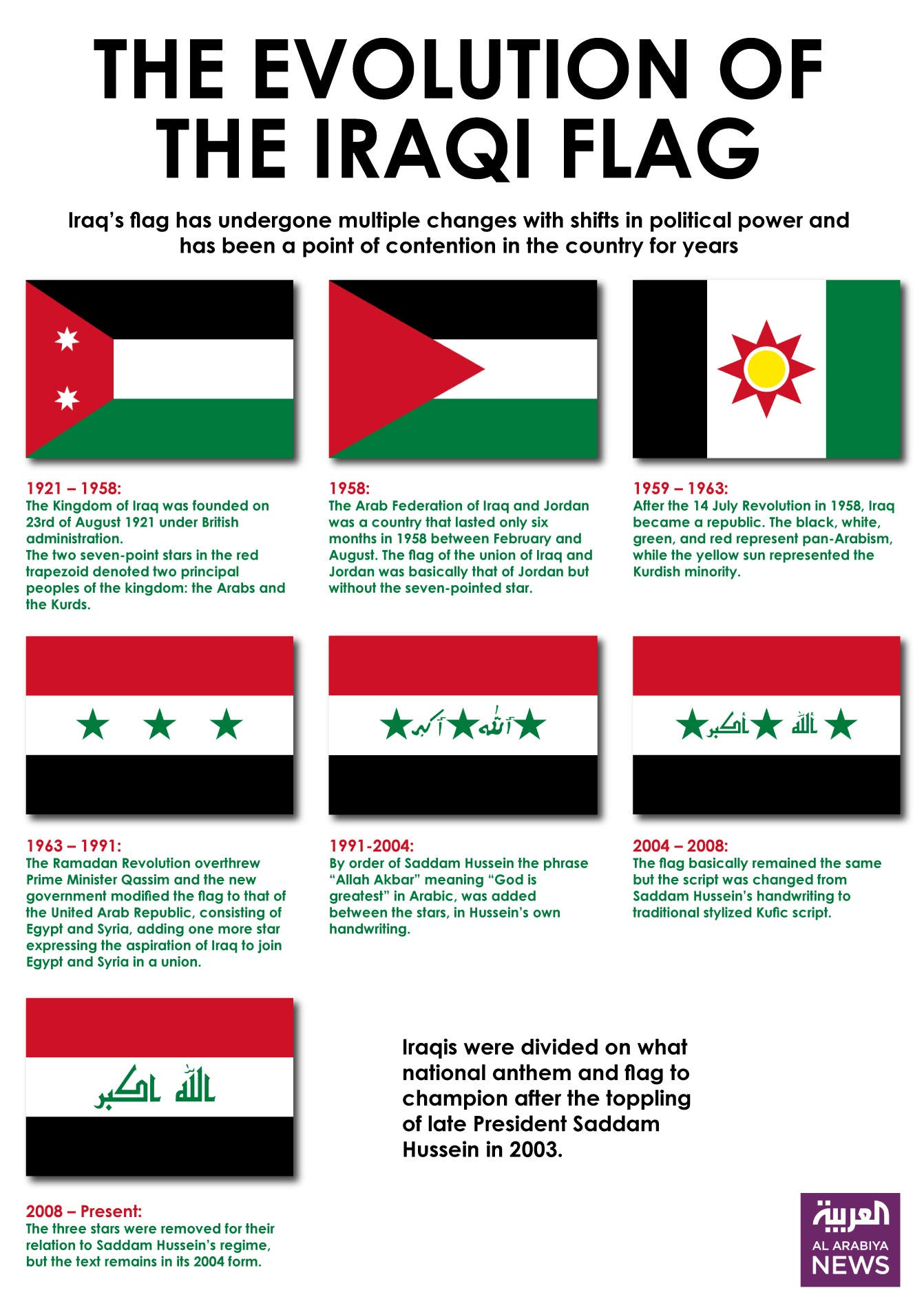 Infographic: The evolution of the Iraqi flag