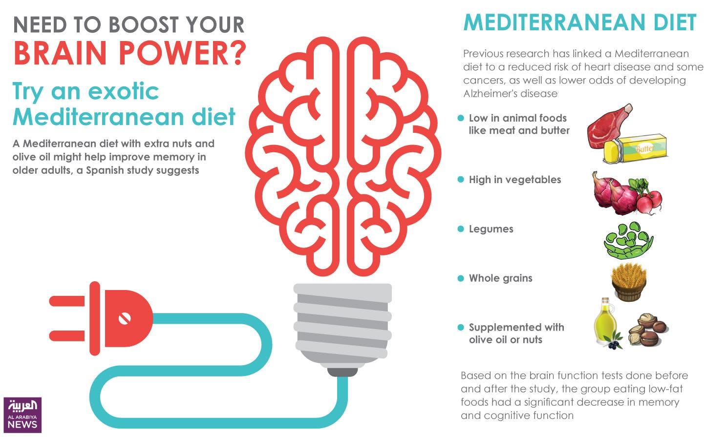 Memory power boosting food