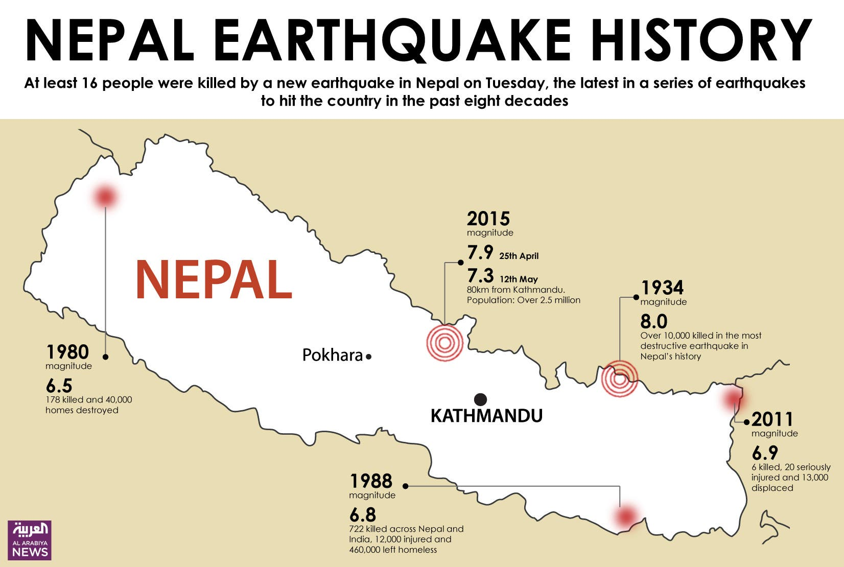 Infographic: Nepal earthquake history