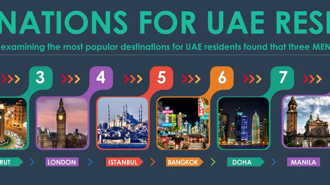 Top destinations for UAE residents infographic