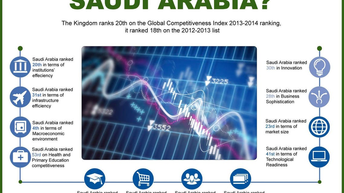 How competitive is Saudi Arabia? infographic