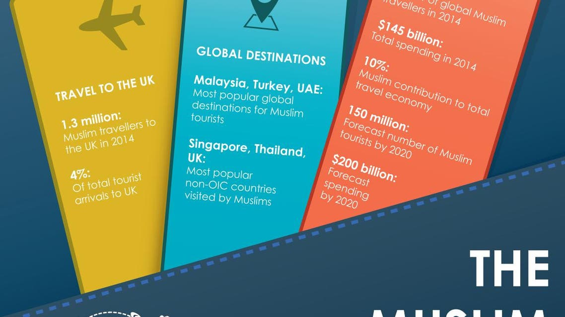 The Muslim travel boom infographic