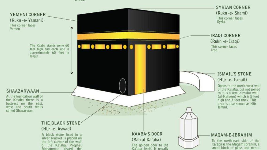 The Ka'aba infographic
