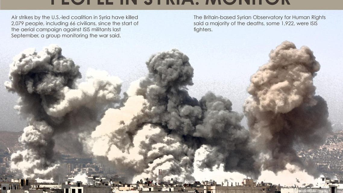 U.S.-led strikes have killed 2,079 people in Syria: monitor infographic