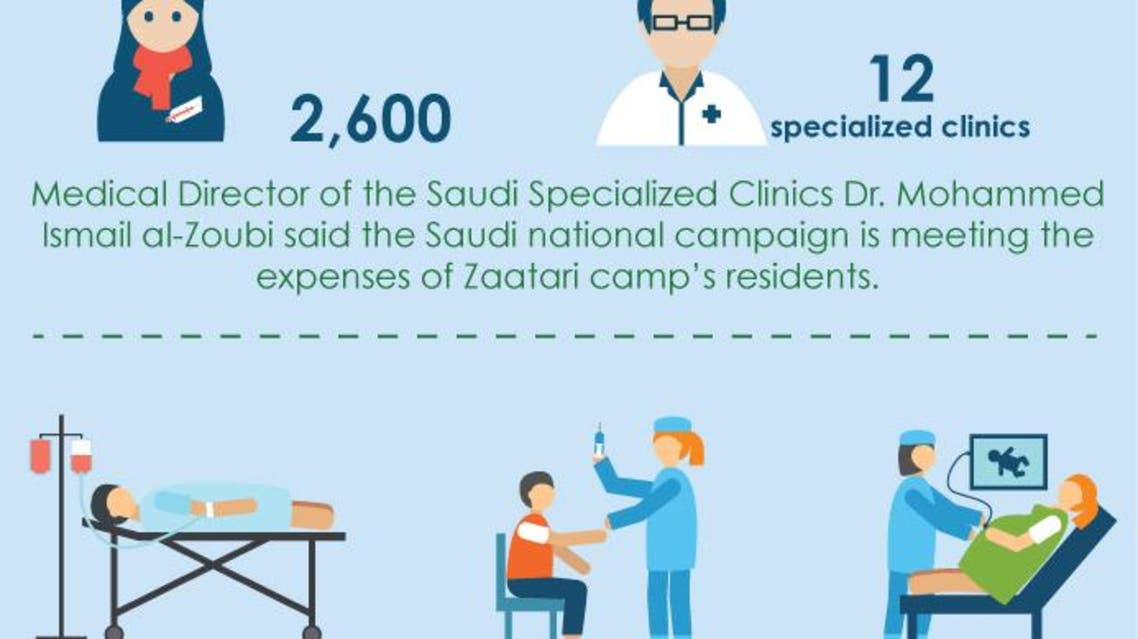 Saudi clinics treat Syrians at Zaatari camp infographic