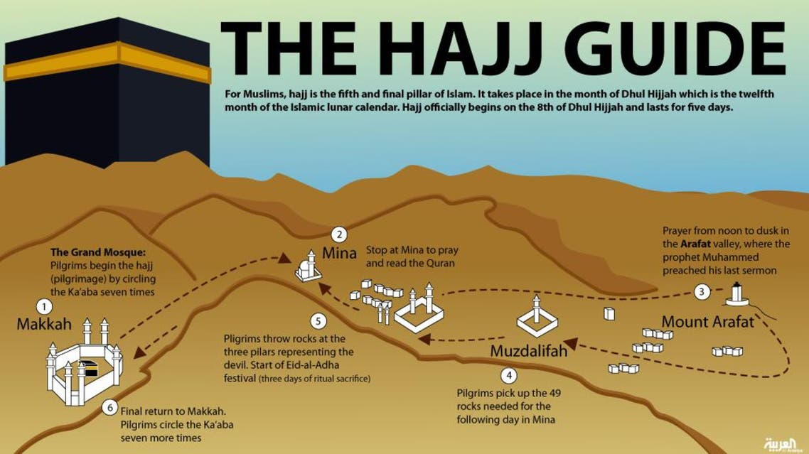 The Hajj guide infographic