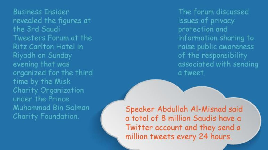 Saudis most active Twitter users in the Arab world infographic