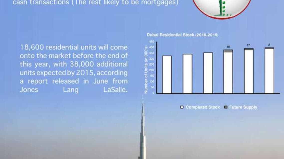 Dubai's real estate market sees growth in sales infographic