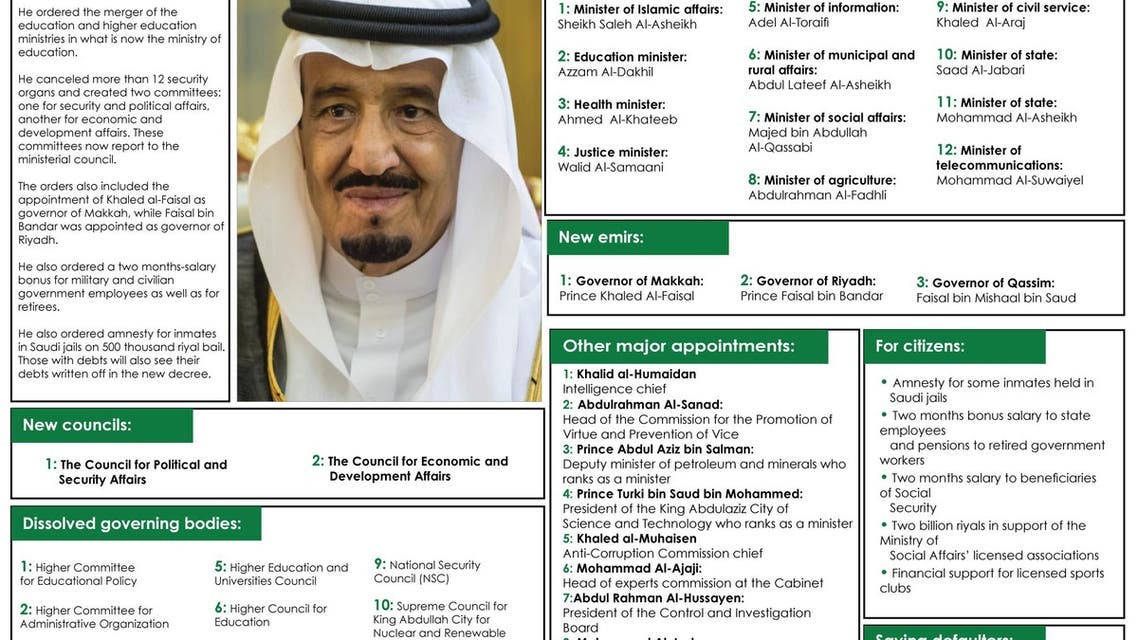 King Salman's government re-shuffle infographic