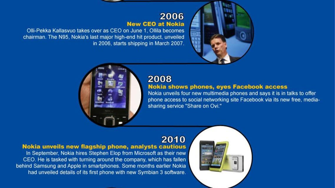 Nokia: From mobile phone to smart phone infographic