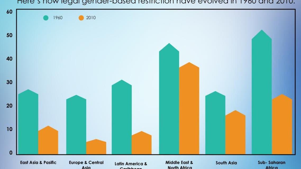 Evolution of legal gender-based restriction infographic