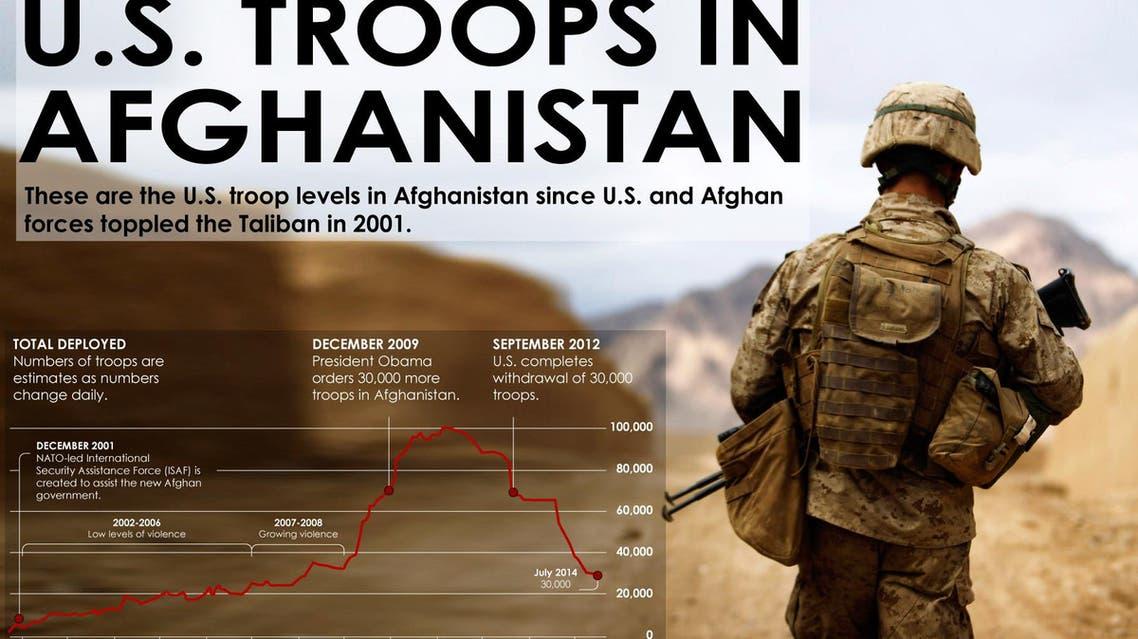 U.S. troops in Afghanistan infographic