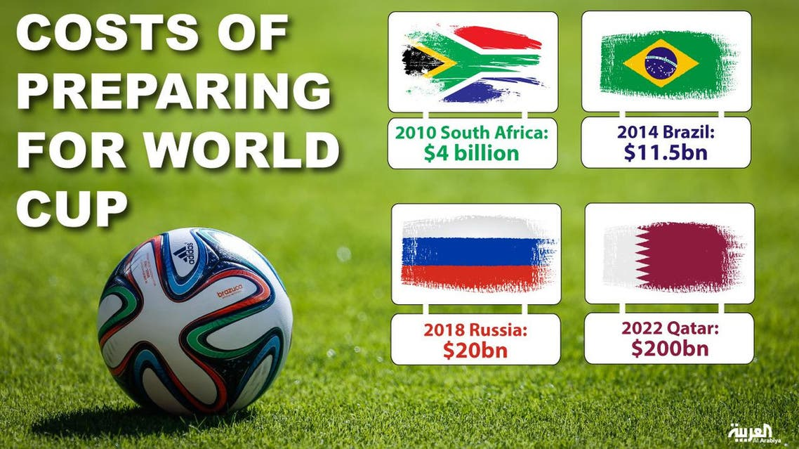 Costs of preparing for world cup infographic