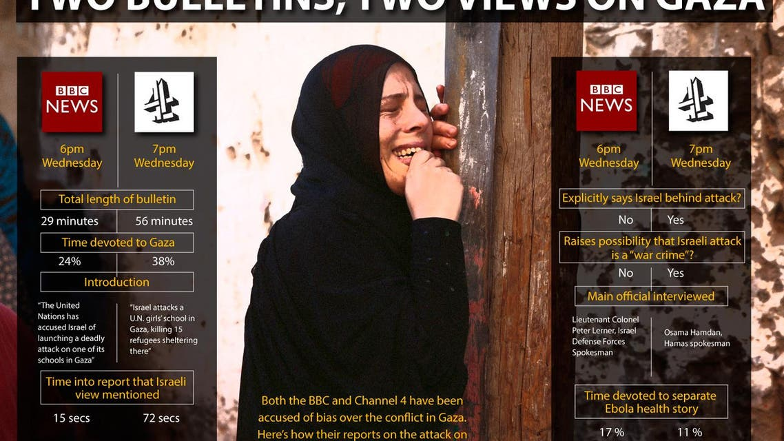 Two bulletins, two views on Gaza infographic