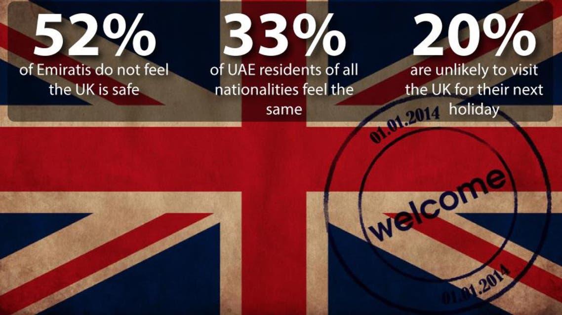 Emirati in UK infographic