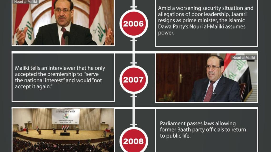 Timeline: Iraq's election history infographic