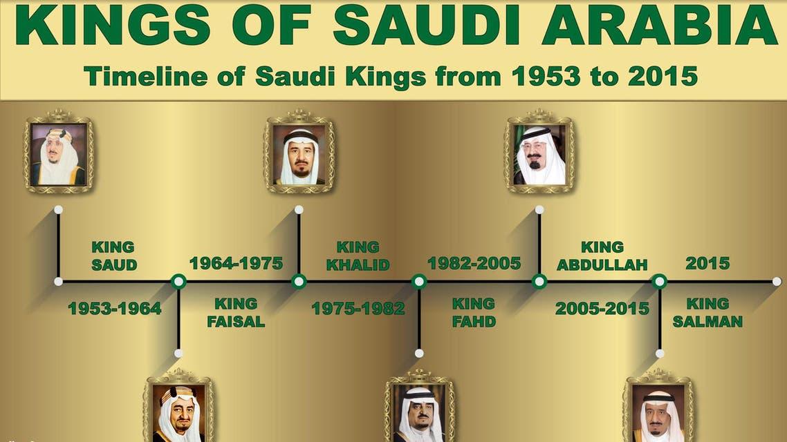 Kings of Saudi Arabia infographic