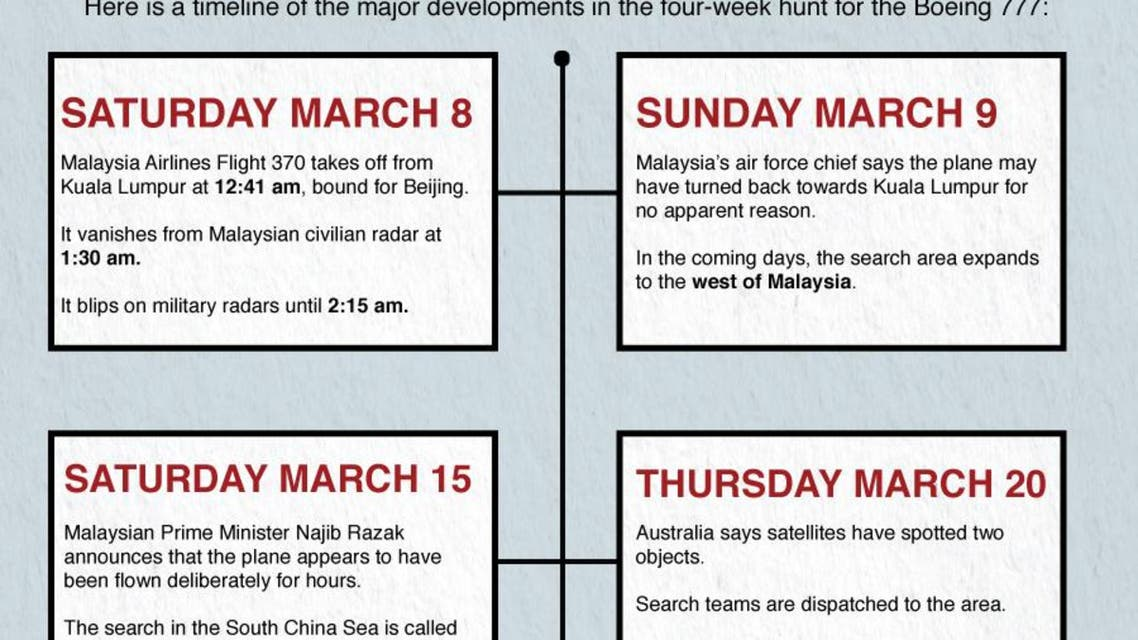 The hunt for MH370 infographic