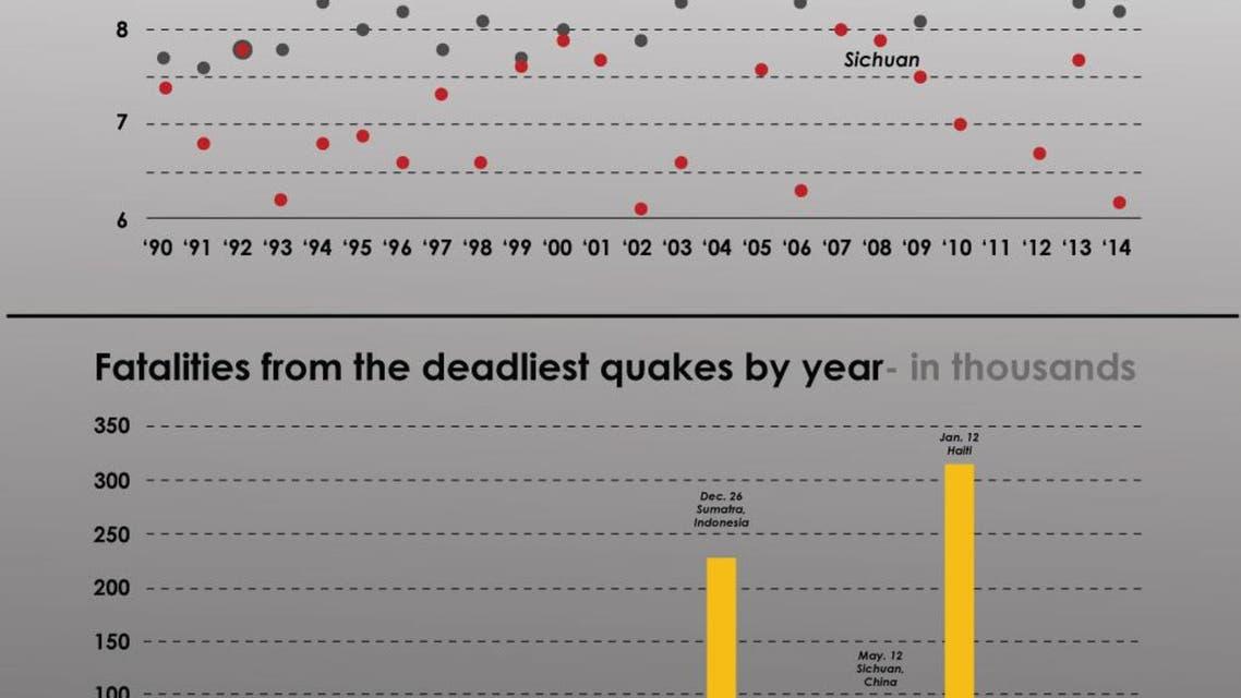 Worlds deadliest quakes infographic