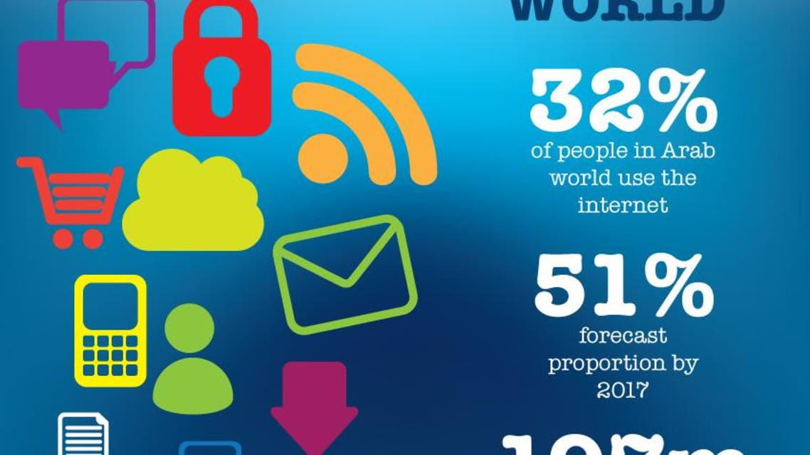Internet use in the Arab world infographic