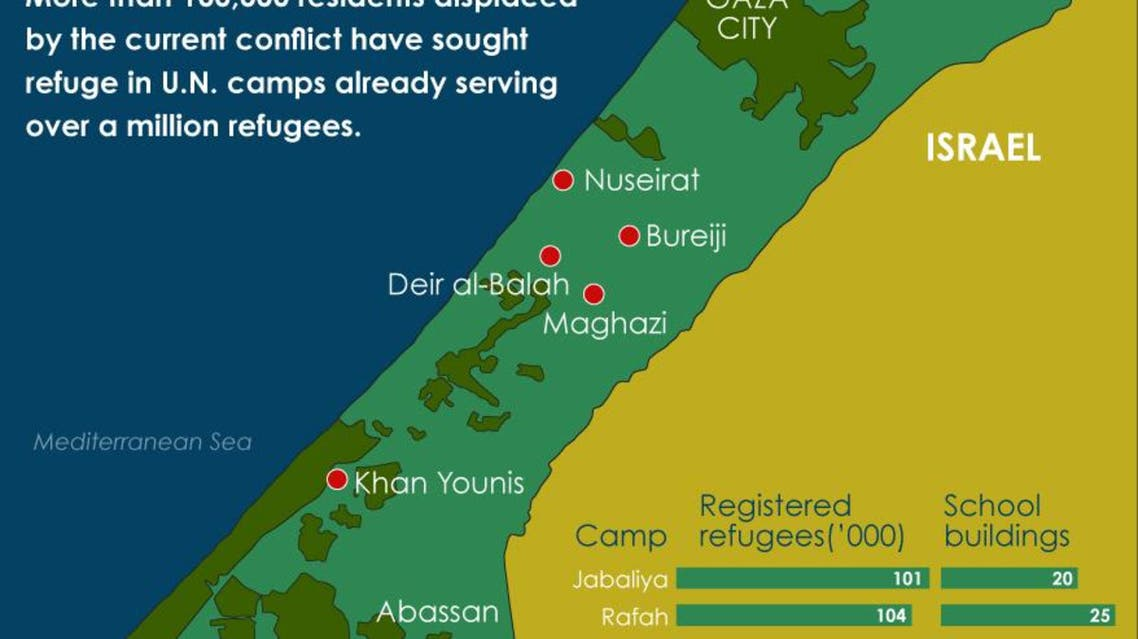 U.N. refugee camps in the Gaza strip infographic