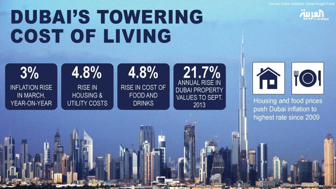 Dubai's towering cost of living infographic