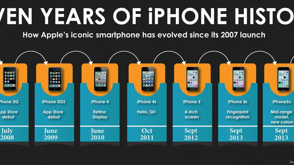 Seven years of iPhone history infographic