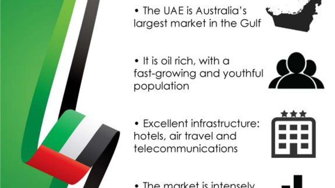 United Arab Emirates investment environment infographic