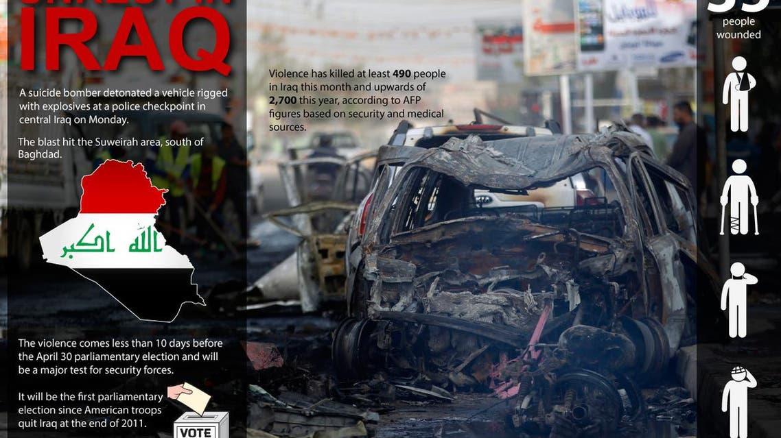 Unrest in Iraq infographic