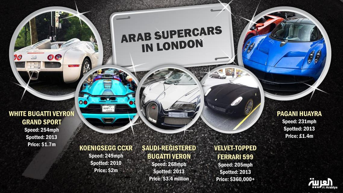 Arab supercars in London infographic