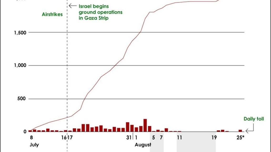 Gaza conflict infographic