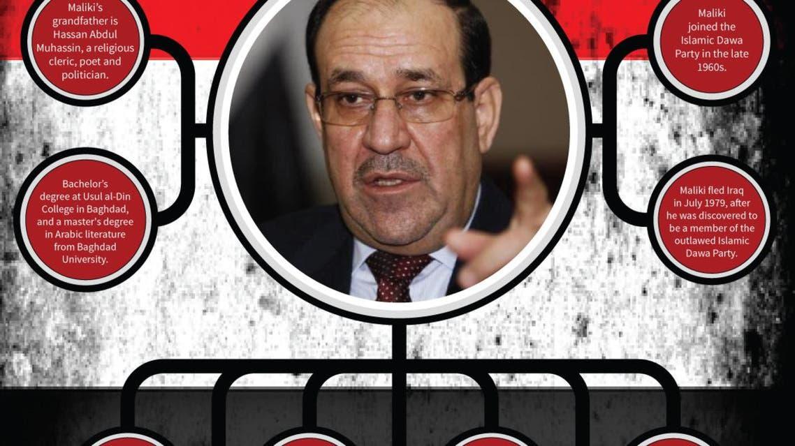 Nouri al-Maliki infographic