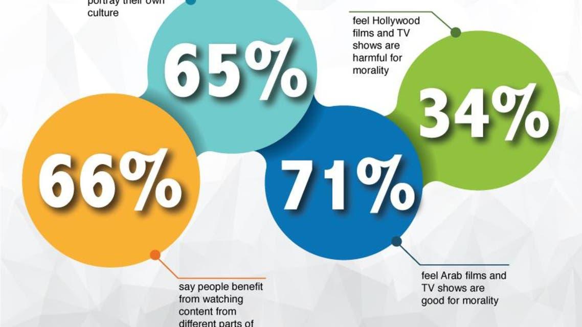 Arab views on entertainment infographic