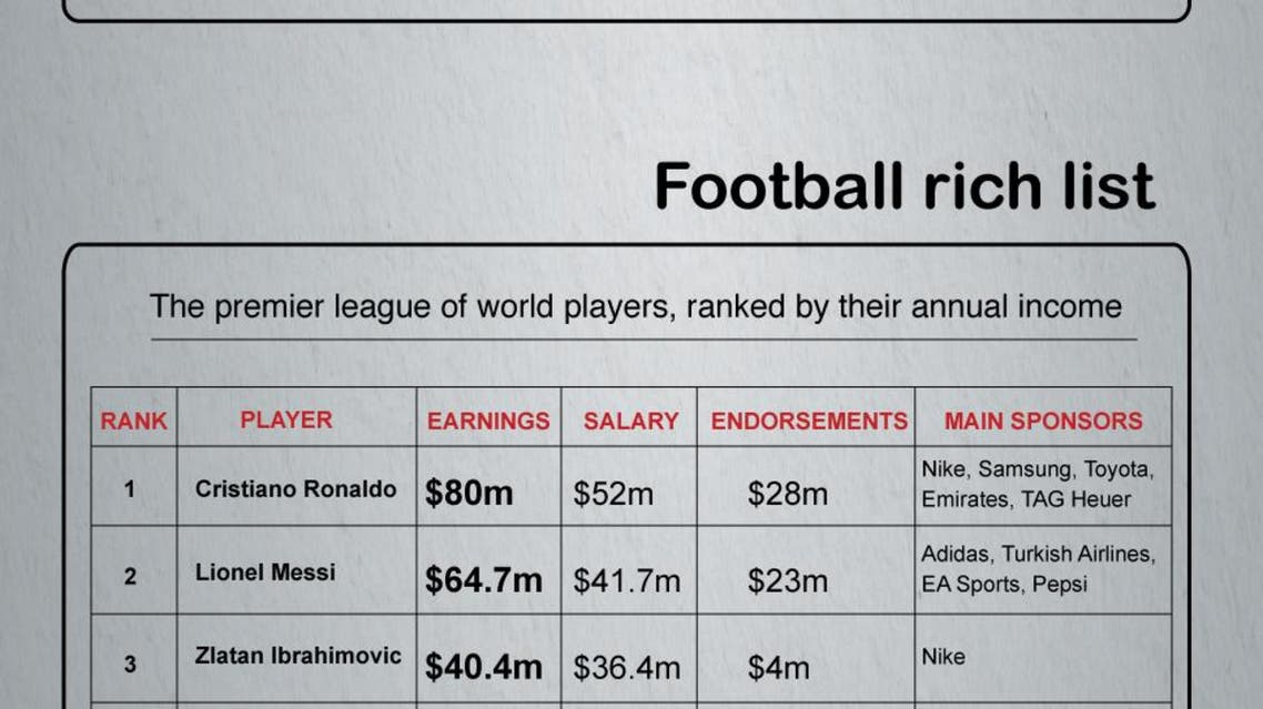 World Cup's biggest sponsorship earners infographic