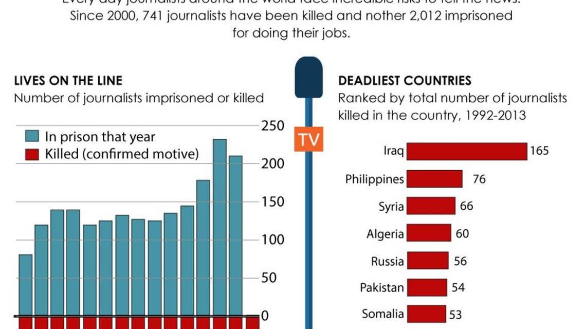 Journalists in danger worldwide infographic