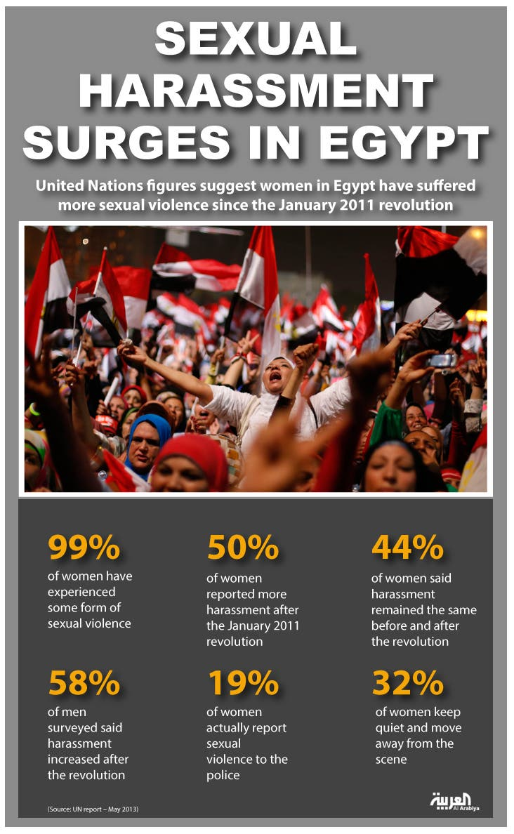 Sexual harassment surges in Egypt infographic