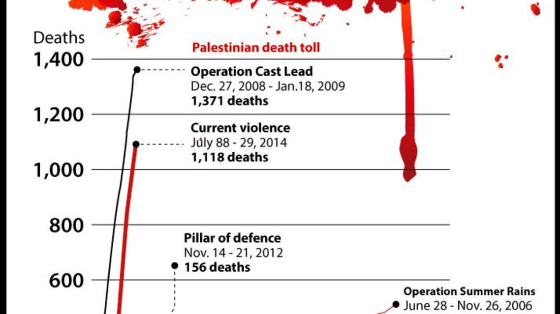 Gaza fatalities infographic