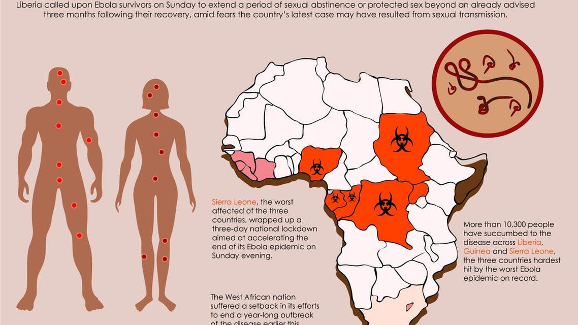 Liberia tells ebola survivors to abstain from sex infographic