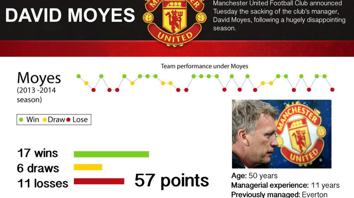 David Moyes infographic