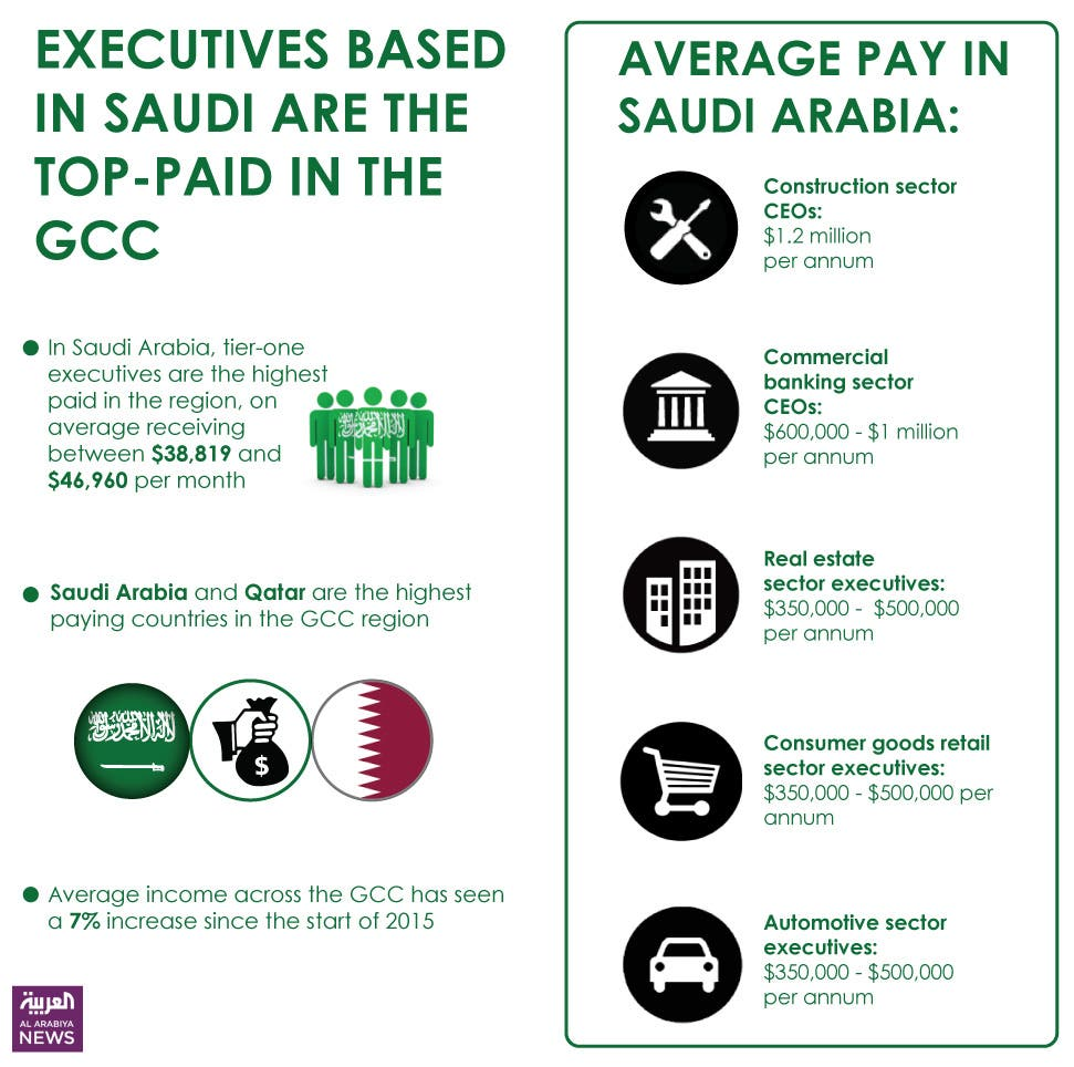 Infographic: Executives based in Saudi are the top-paid in the GCC